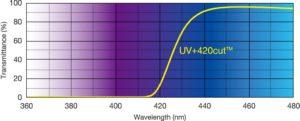 uv420-graph